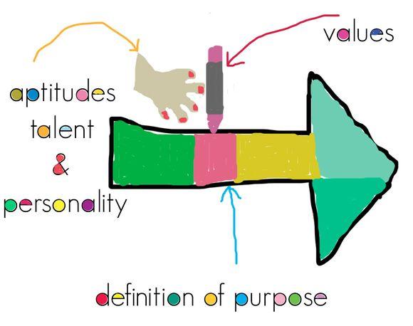 Talent values purpose